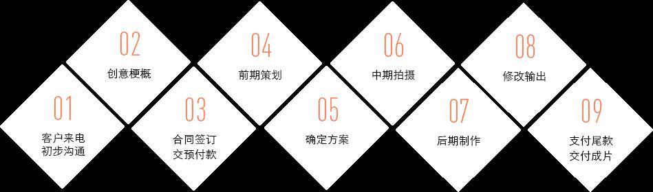 武汉广告宣传片制作